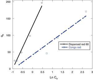 Tempkin isotherms for the adsorption of Congo red and dispersed red 60 dyes onto 0.5g MSW at 25°C and pH 7