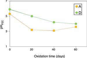 Evolution of the pHPZC of coals A and D with oxidation time at 50°C under conditions of 90% humidity.