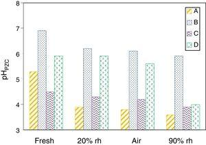 The pHPZC of the fresh coals A, B, C, D and the samples oxidised for 60 days at 50°C under conditions of 20/90% humidity and air.