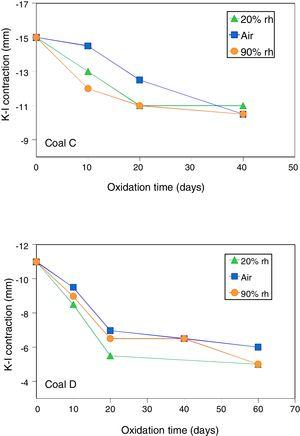 Contraction of the plastic layer as a function of oxidation time for fresh coals C, D and their oxidised samples at 50°C under conditions of 20/90% rh and air.