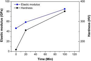 Elastic modulus and Vickers hardness as function of three different aging times: 1, 20 and 100 min.