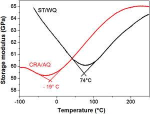 Storage modulus versus temperature for the ST/WQ and CRA/AQ (20 min aging time) specimens.