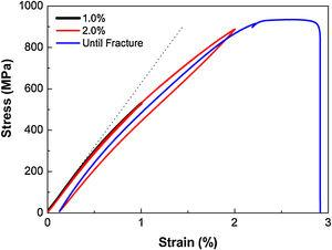 Cyclic tensile stress–strain curves of the CRA/AQ (20 min aging time) specimen, where the nonlinear elastic behavior is compared with the linear elasticity noted by dotted line.