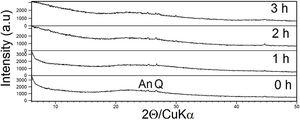 XRD patterns of the products obtained at 0h (aging), 1, 2 and 3h. An: anatase; Q: quartz.