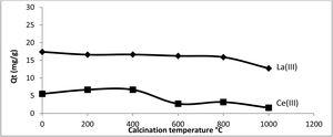 Effect of calcinations of 'Chert' on the adsorption capacity of Ce(III) and La(III). mads=0.4g, V=200mL, [Ce (III)]0=37.631mg.L−1, [La(III)]0=149.66 mg L−1, reaction time: 2h.