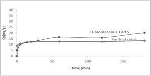 Adsorption kinetics of Ce (III) on the purified 'Chert' and diatomaceous earth.