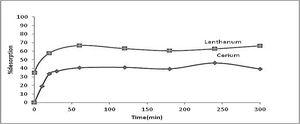 Desorption kinetics of La(III) and Ce(III) loaded chert using HCl media (4M).