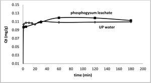 Adsorption kinetic of Ce (III) from the phosphogypsum leachate by chert.