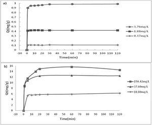 Adsorption kinetics of Ce (III) at (a) low and (b) high initial concentrations.