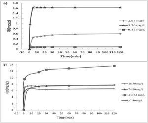 Adsorption kinetics of La (III) at (a) low and (b) high initial concentrations.