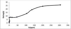 Equilibrium adsorption of La(III) on purified chert.
