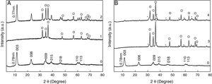 PXRD patterns of pristine [Zn–Al]-LDH (A-0 and B-0)&#59; the material calcined at 300°C ([Zn–Al]c300) (A-1)&#59; the material calcined at 600°C ([Zn–Al]c600) (B-3)&#59; [Zn–Al]c300 reconstructed in water (A-2)&#59; and [Zn–Al]c600 reconstructed in water (B-4). *: ZnAl2O4&#59; O: ZnO.