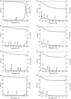 Thermogravimetric (TG) and differential thermogravimetric (DTG) curves for samples [Zn–Al]c300 and [Zn–Al]c600 loaded with PO43− by structural reconstruction using different initial PO43− concentrations: (A) 0.83mM – [Zn–Al]c600&#59; (B) 3.31mM – [Zn–Al]c600&#59; (C) 16.55mM – [Zn–Al]c600&#59; (D) 33.10mM – [Zn–Al]c600&#59; (E) 0.83mM – [Zn–Al]c300&#59; (F) 3.31mM – [Zn–Al]c300&#59; (G) 16.55mM – [Zn–Al]c300&#59; (H) 33.10mM – [Zn–Al]c300.