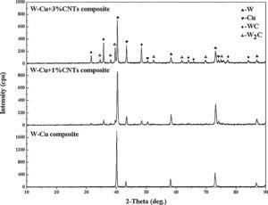 XRD phase analysis results of the ultrafine-grained W-25wt.%Cu composites doped with different contents of CNTs.