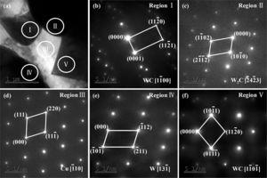 TEM bright field image of the ultrafine-grained W-25wt.%Cu composite doped with 3wt.% CNTs (a) and SAED patterns taken from region I (b), region II (c), region III (d), region IV (e) and region V (f).
