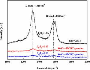 Raman spectra of raw CNTs, mixed W-Cu powders and resultant W-Cu composites doped with different contents of CNTs.