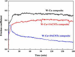 Friction coefficient curves of the ultrafine-grained W-25wt.%Cu composites doped with different contents of CNTs.