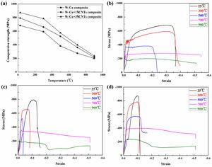 The value of compressive strength at different temperatures (a) and stress–strain curves of the ultrafine-grained W-25wt.%Cu composites doped with CNTs of 0wt.% (b), 1wt.% (c) and 3wt.% (d).