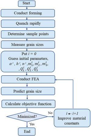 Conceptual procedure for calculating the material constants.