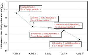 Comparison of the minimum objective functions for the five cases.