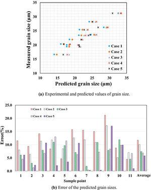 Summary of the grain size predictions and their errors.