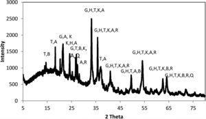 X-ray diffraction (XRD) pattern of red mud. G, goethite FeO(OH); H, hematite; T, gibbsite Al(OH)3; K, kaolinite (Al2Si2O5(OH)4); Q, quartz (SiO2); R, rutile (TiO2); B, boehmite (AlO(OH); A, anorthite Ca(Al2Si2O8).