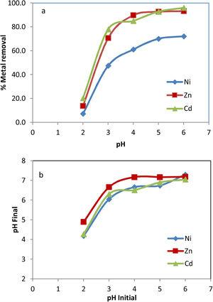 Effect of initial pH: (a) % metals removal on red mud and (b) final pH.