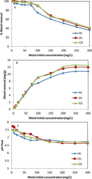 Metals removal on red mud versus initial concentration: (a) % percentage of metal removed; (b) metal adsorbed mg/g; (c) pH final.