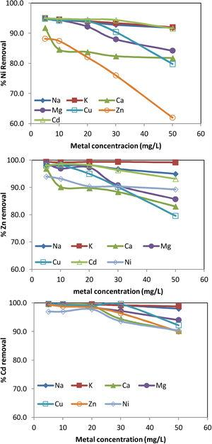 Influence of other metal ions in Zn, Cd and Ni removal on red mud.