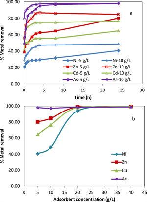 Treatment of leachate using red mud: (a) effect of time and (b) effect of adsorbent dosage.