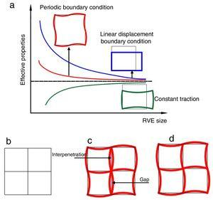 (a) Comparison of different boundary conditions w.r.t. RVE size and effective properties, (b) 2D RVE before deformation, (c) after deformation without implementing PBC, and (d) deformed with implementing PBC.