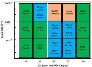 Summary of the modes of fracture for the tensile samples tested under various fiber orientations (loading directions) and strain rates.
