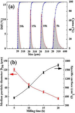 (a) Particle size distribution of Ti50Fe50 alloys after different milling time and (b) influence of milling time on the median particle diameter and specific surface.