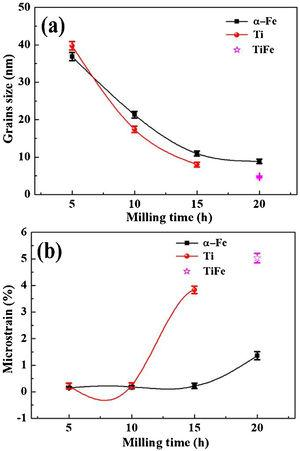 (a) Grains size and (b) internal microstrain of Ti50Fe50 alloys after different milling time.