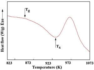 DSC curve of Ti50Fe50 alloy after milling for 20h.