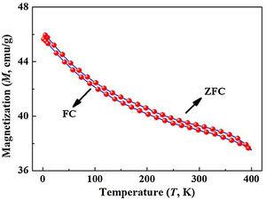 Temperature dependence of magnetization curves (ZFC and FC curves) of Ti50Fe50 alloy after milling for 20h.