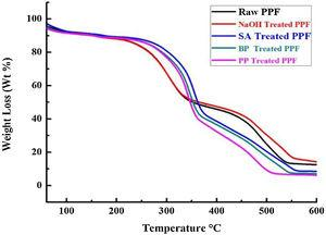 TGA curves of raw and modified treated PPFs.