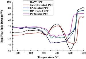 DSC curves of raw and modified PPFs.