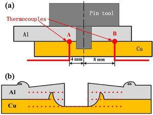 Schematic illustration for: (a) location of thermocouples; (b) distribution of hardness test points.