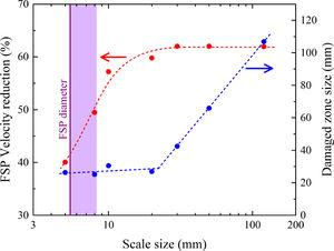 Reduction on the FSP velocity upon going through the ceramic plate (left) and size of the damaged zone (right) as a function of the tile size. The rightmost datapoints in these plots represent the values for the unsegmented alumina plate. Vertical shaded band represents the range of variation of FSP diameter during impact. Dashed lines are just visual guidelines.