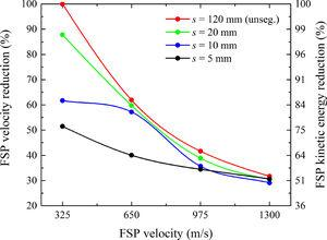 Velocity (and kinetic energy) reduction as a function of the FSP velocity for four different tile sizes, s. Solid lines are just visual guidelines.