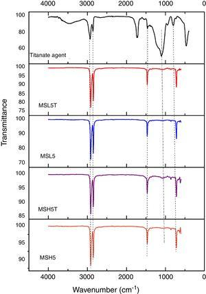 FTIR spectra for the titanate coupling agent, MSH5, MSH5T, MSL5 and MSL5T composites in the 4000 to 1000cm−1 region.