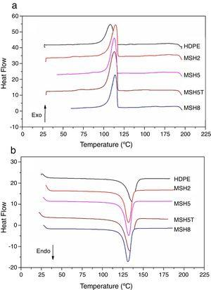 DSC curves for pure HDPE and composites using two differing particle sizes. Crystallization temperature: (a) MSL, (b) MSH and melt temperature in second heating: (c) MSL, (d) MSH.