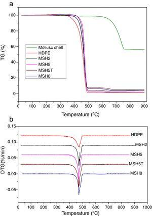 TGA curves for pure HDPE and MSH composites with concentrations of filler at 2, 5, and 8wt%.