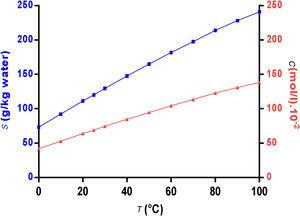 Solubility of potassium sulfate in water and its predicted concentrations as a function of temperature [16].