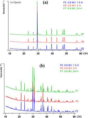 DRX patterns of precipitates (a) and filtrates (b) obtained from PG conversion for stoichiometric K2CO3 concentration 0.6mol/l at room temperature for various reaction times.