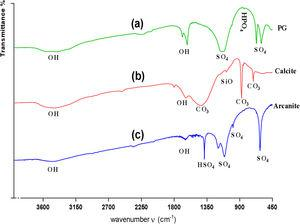 IR spectra of the PG (a), calcite P10 (b) and arcanite F10 (c).