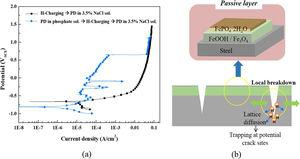 (a) Potentiodynamic polarization measurements of the MC specimen in 3.5% NaCl solution, followed by potentiodynamic polarization in phosphate solution and subsequent cathodic hydrogen charging&#59; (b) schematic diagram of SCC mechanism of tested steels.