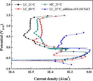 Potentiodynamic polarization measurements of two tested steels in 1M NaH2PO4+0.1M H3PO4 solution.