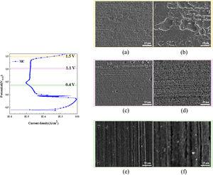 Surface morphology observation on the passive film of MC specimens&#59; (a), (c) and (e) potentiostatic polarization of 1.5VSCE, 1.1VSCE and 0.43VSCE in 1M NaH2PO4+0.1M H3PO4 solution, respectively. (b), (d) and (e) magnified view of (a), (c) and (e), respectively.